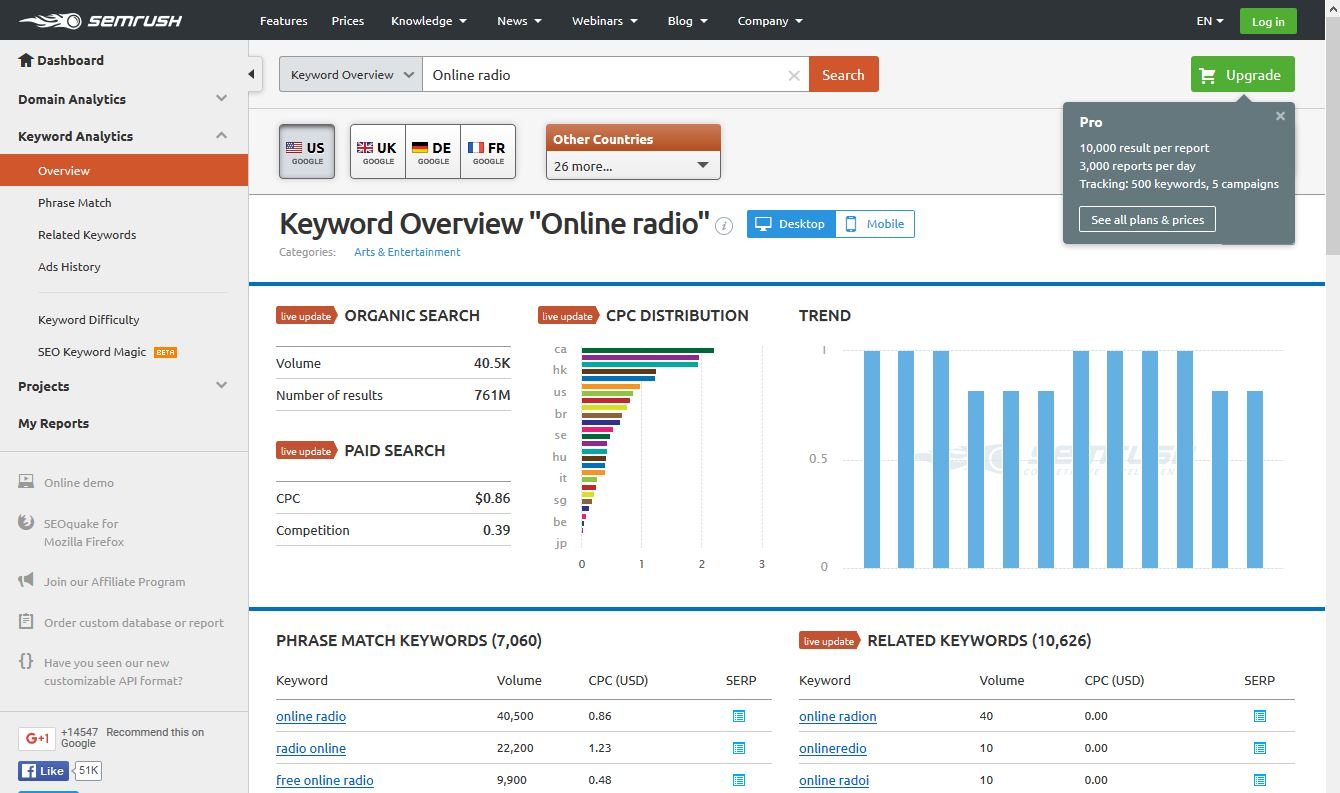 Website Tool semrush